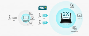 ROUTER TP-LINK MR600 4G LTE